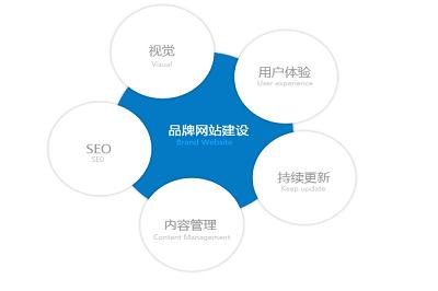关于深圳企业网站建设知多少
