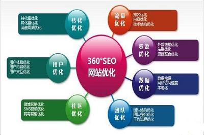 深圳网站优化提醒你,好技巧,实现好优化