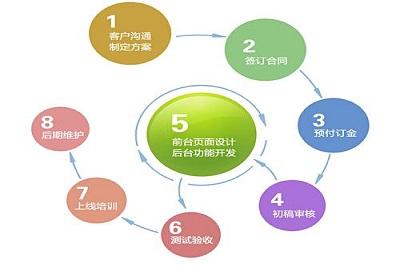 深圳网站建设,用专业为你诠释更多的精彩