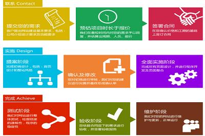 深圳网站建设展示风采,提升企业形象