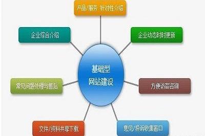 深圳网站建设,商业竞争的良好促力