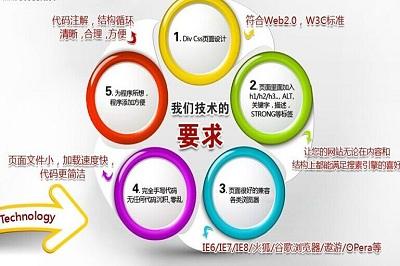 深圳网页设计使你的网页高大上