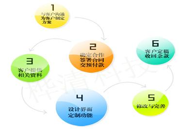 深圳网站建设为企业打造网络品牌
