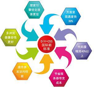 深圳网站制作:慢工出细活,大家需要掌握的基本要求