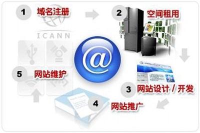 深圳网络公司,与你共创精彩的网络世界