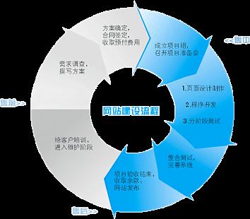 深圳网站制作都需要哪些步骤