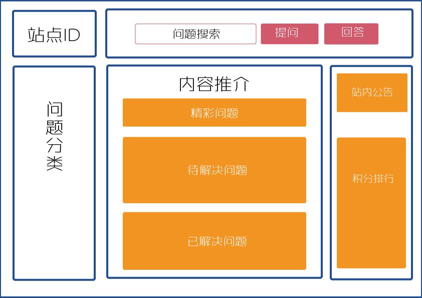 深圳网站设计的创新布局